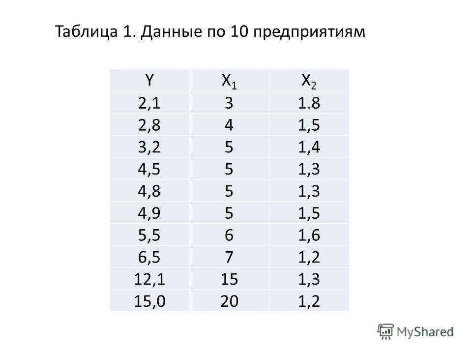 YX1X1 X2X2 2,131.8 2,841,5 3,251,4 4,551,3 4,851,3 4,951,5 5,561,6 6,571,2 12,1151,3 15,0201,2 Таблица 1. Данные по 10 предприятиям