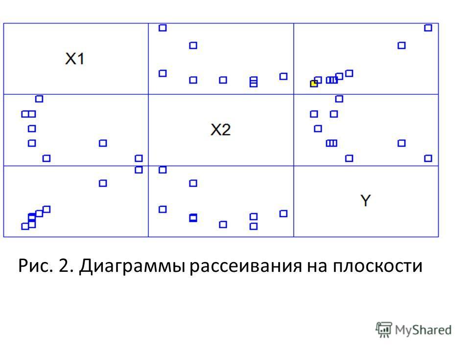 Рис. 2. Диаграммы рассеивания на плоскости