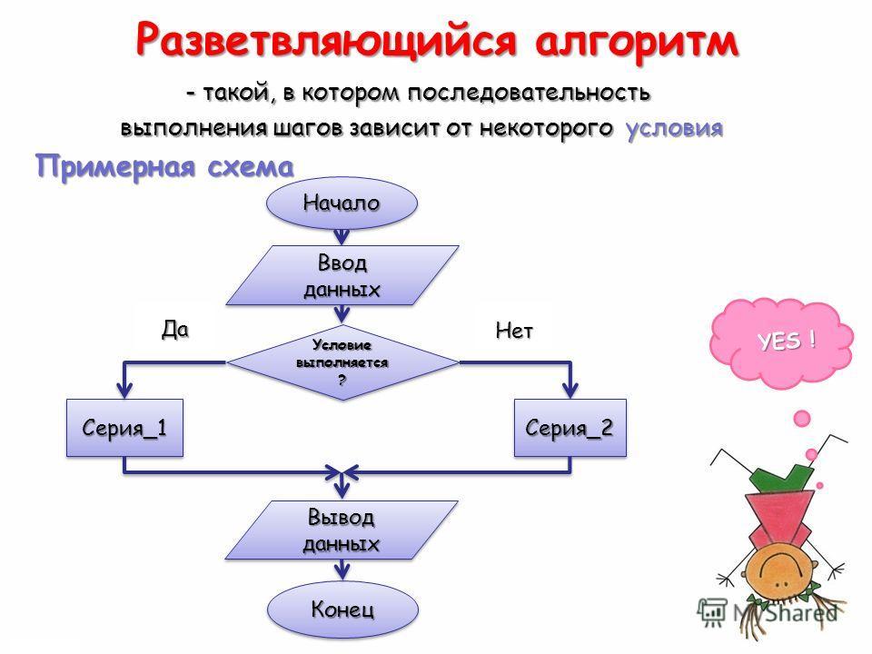 Разветвляющийся алгоритм - такой, в котором последовательность - такой, в котором последовательность выполнения шагов зависит от некоторого условия выполнения шагов зависит от некоторого условия Примерная схема Примерная схема НачалоНачало Ввод данны
