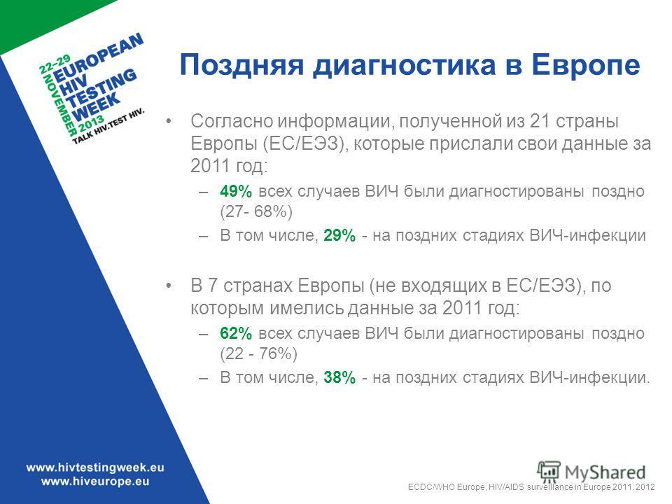 Поздняя диагностика в Европе Согласно информации, полученной из 21 страны Европы (ЕС/ЕЭЗ), которые прислали свои данные за 2011 год: –49% всех случаев ВИЧ были диагностированы поздно (27- 68%) –В том числе, 29% - на поздних стадиях ВИЧ-инфекции В 7 с