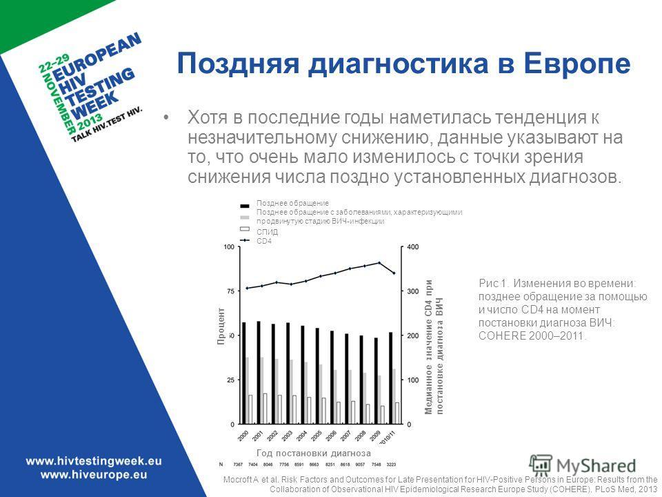 Поздняя диагностика в Европе Хотя в последние годы наметилась тенденция к незначительному снижению, данные указывают на то, что очень мало изменилось с точки зрения снижения числа поздно установленных диагнозов. Рис 1. Изменения во времени: позднее о
