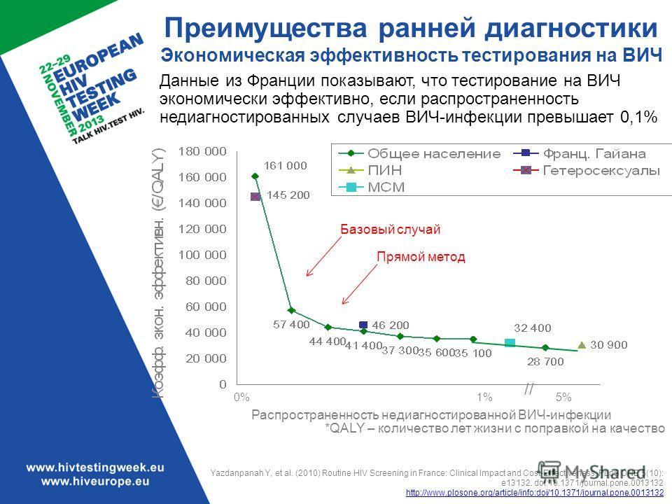 Преимущества ранней диагностики Экономическая эффективность тестирования на ВИЧ *QALY – количество лет жизни с поправкой на качество Yazdanpanah Y, et al. (2010) Routine HIV Screening in France: Clinical Impact and Cost-Effectiveness. PLoS ONE 5(10):