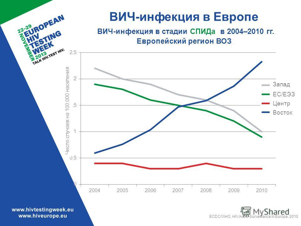 ВИЧ-инфекция в Европе ВИЧ-инфекция в стадии СПИДа в 2004–2010 гг. Европейский регион ВОЗ ECDC/WHO, HIV/AIDS Surveillance in Europe, 2010 Число случаев на 100 000 населения Запад ЕС/ЕЭЗ Центр Восток