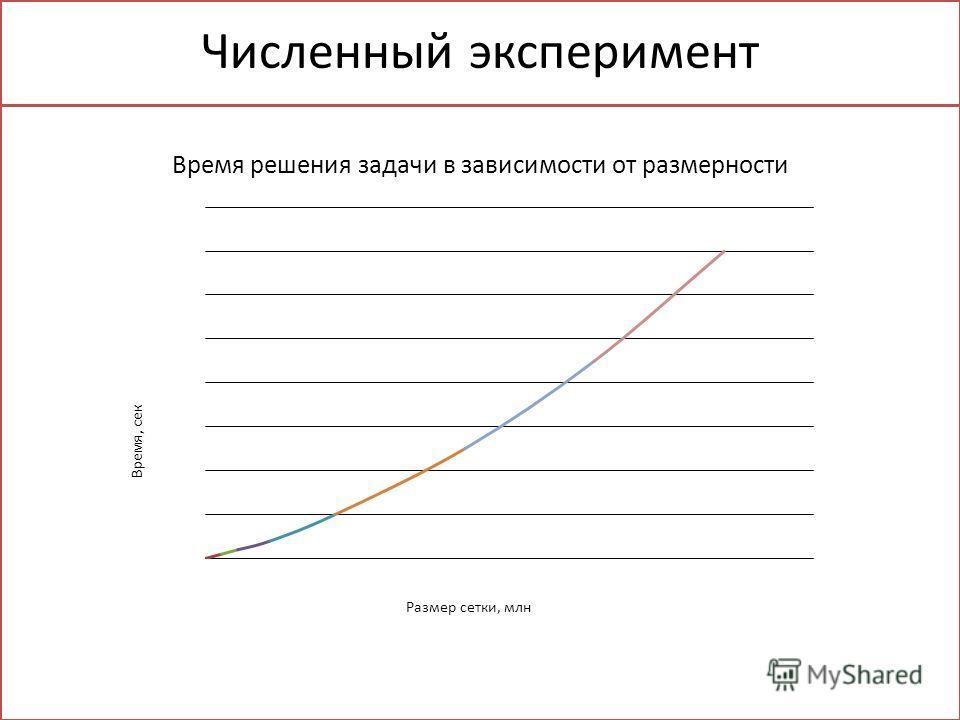 Численный эксперимент Время решения задачи в зависимости от размерности