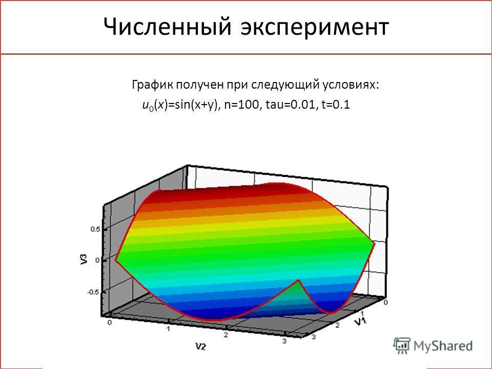 Численный эксперимент График получен при следующий условиях: u 0 (x)=sin(x+y), n=100, tau=0.01, t=0.1