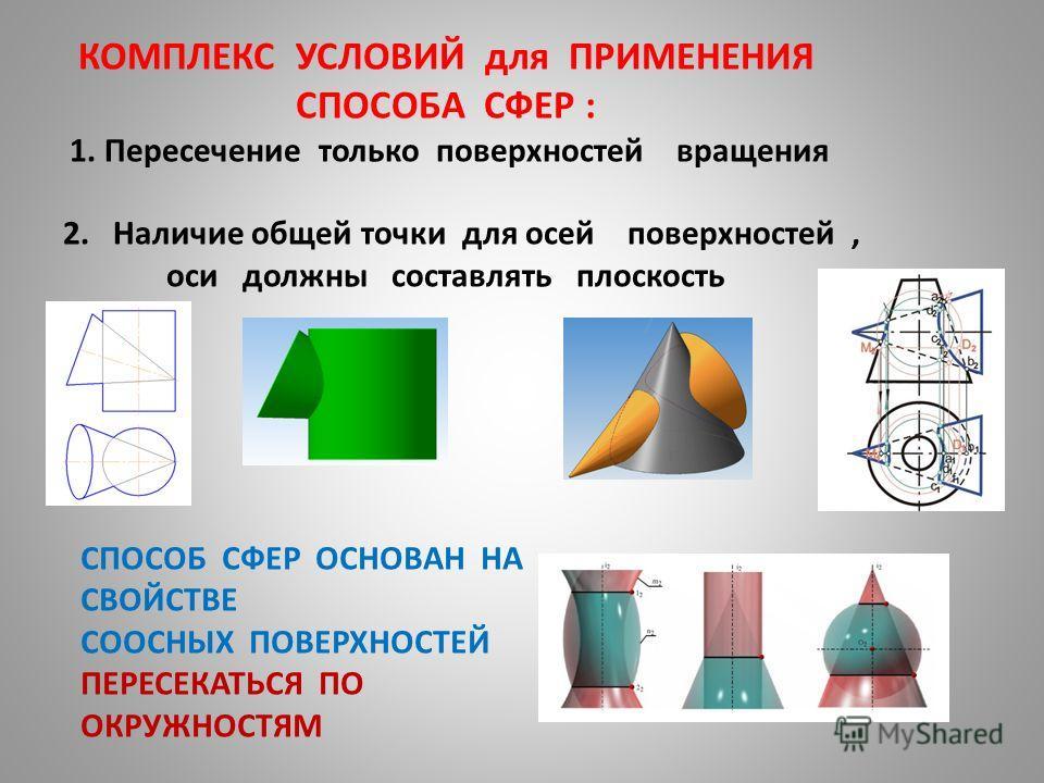КОМПЛЕКС УСЛОВИЙ для ПРИМЕНЕНИЯ СПОСОБА СФЕР : 1. Пересечение только поверхностей вращения 2. Наличие общей точки для осей поверхностей, оси должны составлять плоскость СПОСОБ СФЕР ОСНОВАН НА СВОЙСТВЕ СООСНЫХ ПОВЕРХНОСТЕЙ ПЕРЕСЕКАТЬСЯ ПО ОКРУЖНОСТЯМ