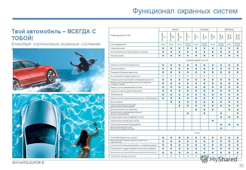 2011 AUTOLOCATOR © 38 Функционал охранных систем Твой автомобиль – ВСЕГДА С ТОБОЙ! Благодаря спутниковым охранным системам Автолокатор