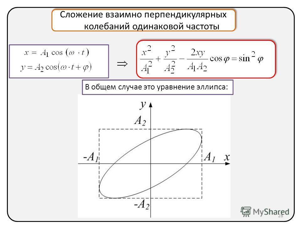 Сложение взаимно перпендикулярных колебаний одинаковой частоты В общем случае это уравнение эллипса: 28
