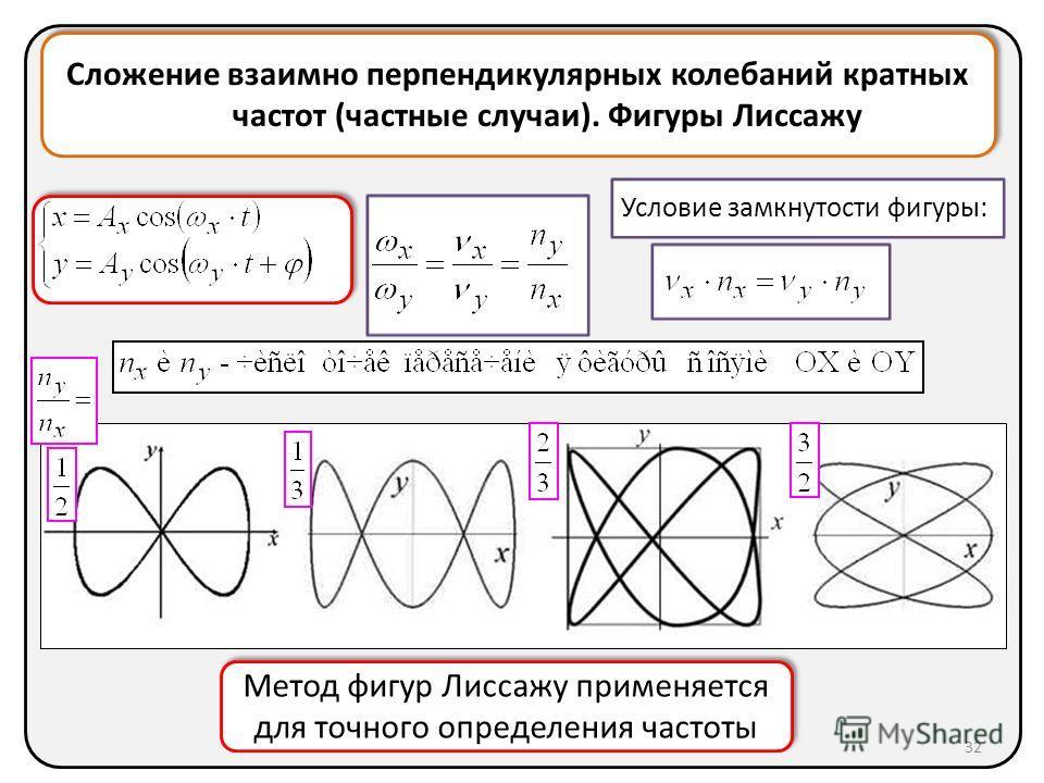 Сложение взаимно перпендикулярных колебаний кратных частот (частные случаи). Фигуры Лиссажу Условие замкнутости фигуры: Метод фигур Лиссажу применяется для точного определения частоты Метод фигур Лиссажу применяется для точного определения частоты 32