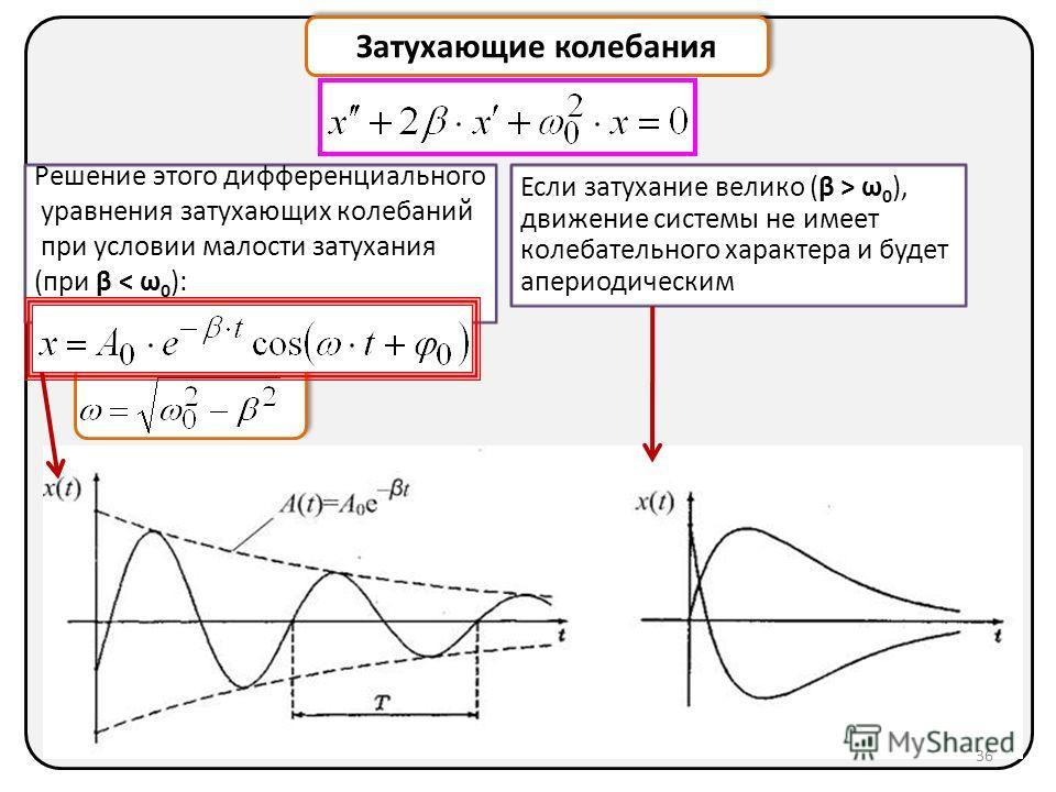 Затухающие колебания Если затухание велико (β > ω 0 ), движение системы не имеет колебательного характера и будет апериодическим Решение этого дифференциального уравнения затухающих колебаний при условии малости затухания (при β < ω 0 ): 36