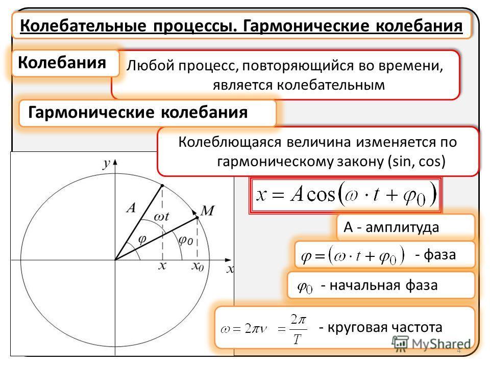 Колебательные процессы. Гармонические колебания Любой процесс, повторяющийся во времени, является колебательным Колеблющаяся величина изменяется по гармоническому закону (sin, cos) 4