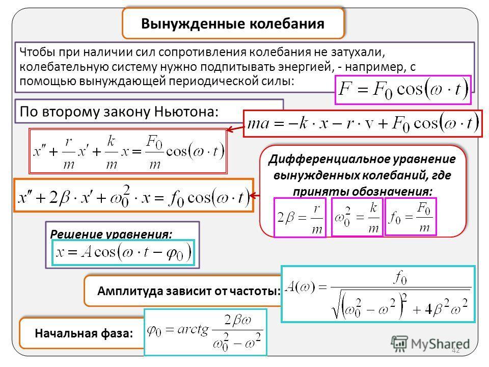 Вынужденные колебания Решение уравнения: По второму закону Ньютона: Чтобы при наличии сил сопротивления колебания не затухали, колебательную систему нужно подпитывать энергией, - например, с помощью вынуждающей периодической силы: Дифференциальное ур
