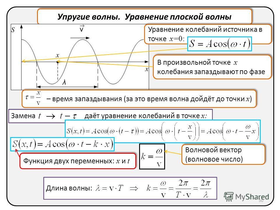 Упругие волны. Уравнение плоской волны Замена даёт уравнение колебаний в точке x: В произвольной точке x колебания запаздывают по фазе Уравнение колебаний источника в точке x=0: – время запаздывания (за это время волна дойдёт до точки x ) Волновой ве