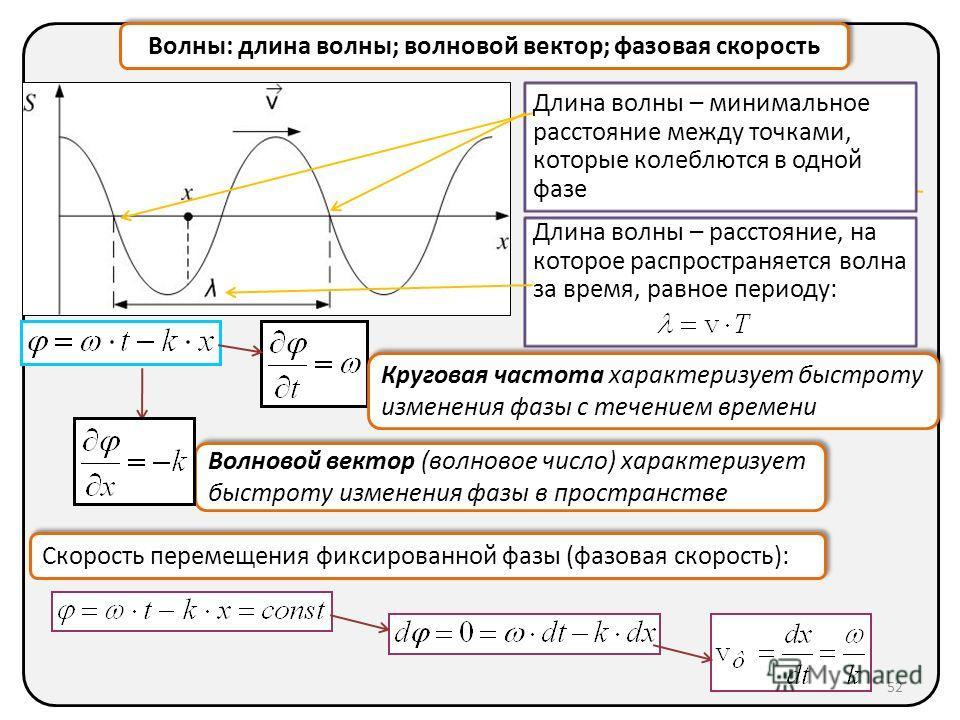 Волны: длина волны; волновой вектор; фазовая скорость Волновой вектор (волновое число) характеризует быстроту изменения фазы в пространстве Длина волны – расстояние, на которое распространяется волна за время, равное периоду: Длина волны – минимально