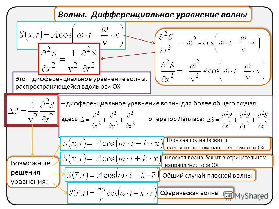 Волны. Дифференциальное уравнение волны Возможные решения уравнения: Это – дифференциальное уравнение волны, распространяющейся вдоль оси OX – дифференциальное уравнение волны для более общего случая; здесь – оператор Лапласа: Сферическая волна Общий
