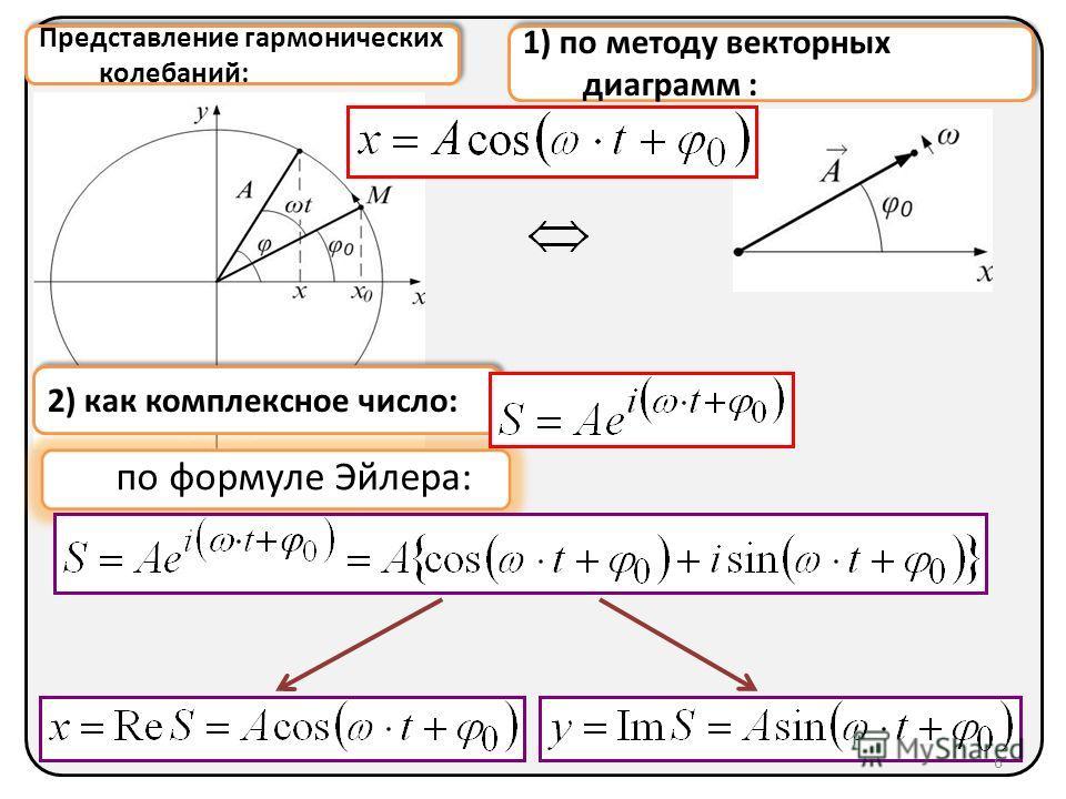1) по методу векторных диаграмм : 2) как комплексное число: Представление гармонических колебаний: 6