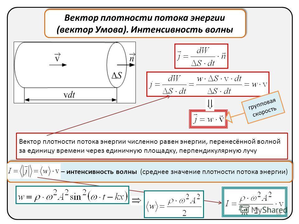 Вектор плотности потока энергии (вектор Умова). Интенсивность волны Вектор плотности потока энергии (вектор Умова). Интенсивность волны Вектор плотности потока энергии численно равен энергии, перенесённой волной за единицу времени через единичную пло