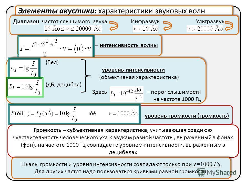 Элементы акустики: характеристики звуковых волн – интенсивность волны Диапазон частот слышимого звука Инфразвук Ультразвук Диапазон частот слышимого звука Инфразвук Ультразвук (Бел) уровень интенсивности (объективная характеристика) (дБ, децибел) Зде