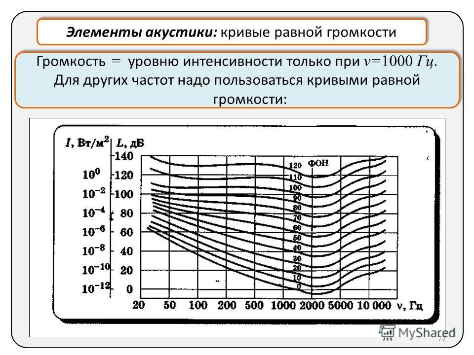 Элементы акустики: кривые равной громкости Громкость = уровню интенсивности только при ν=1000 Гц. Для других частот надо пользоваться кривыми равной громкости: Громкость = уровню интенсивности только при ν=1000 Гц. Для других частот надо пользоваться