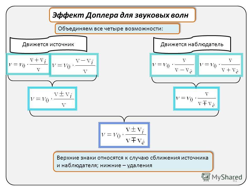 Эффект Доплера для звуковых волн Объединяем все четыре возможности: Верхние знаки относятся к случаю сближения источника и наблюдателя; нижние – удаления Верхние знаки относятся к случаю сближения источника и наблюдателя; нижние – удаления Движется и