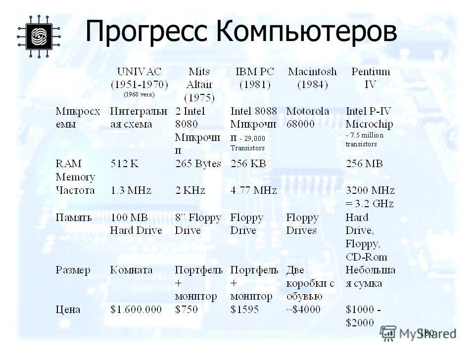 180 Прогресс Компьютеров