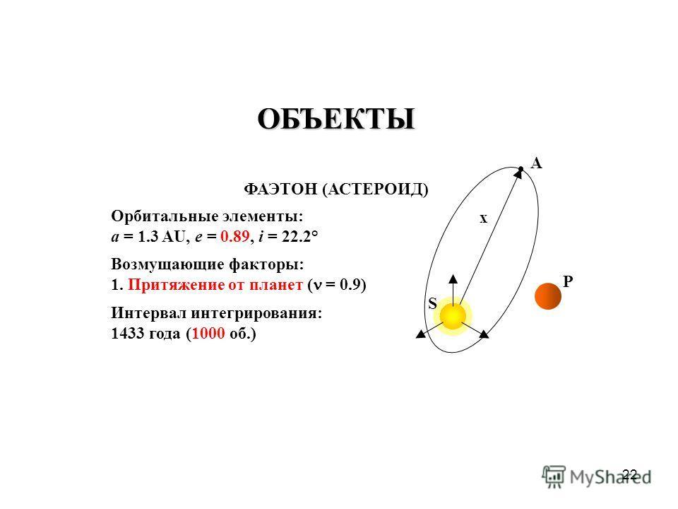 22 ФАЭТОН (АСТЕРОИД) Орбитальные элементы: a = 1.3 AU, e = 0.89, i = 22.2° Возмущающие факторы: 1. Притяжение от планет ( = 0.9) Интервал интегрирования: 1433 года (1000 об.) S A P ОБЪЕКТЫ