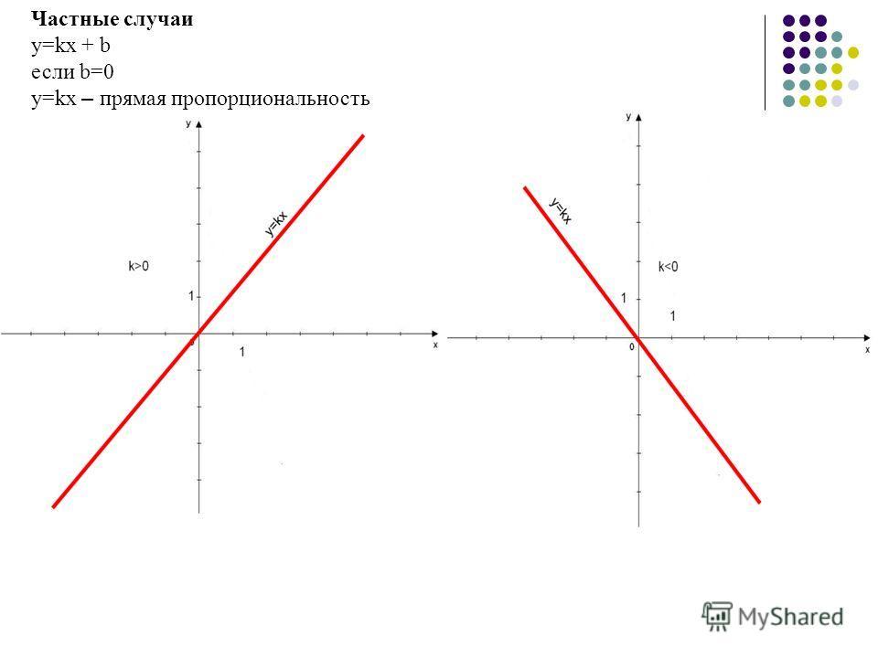 Частные случаи y=kx + b если b=0 y=kx – прямая пропорциональность