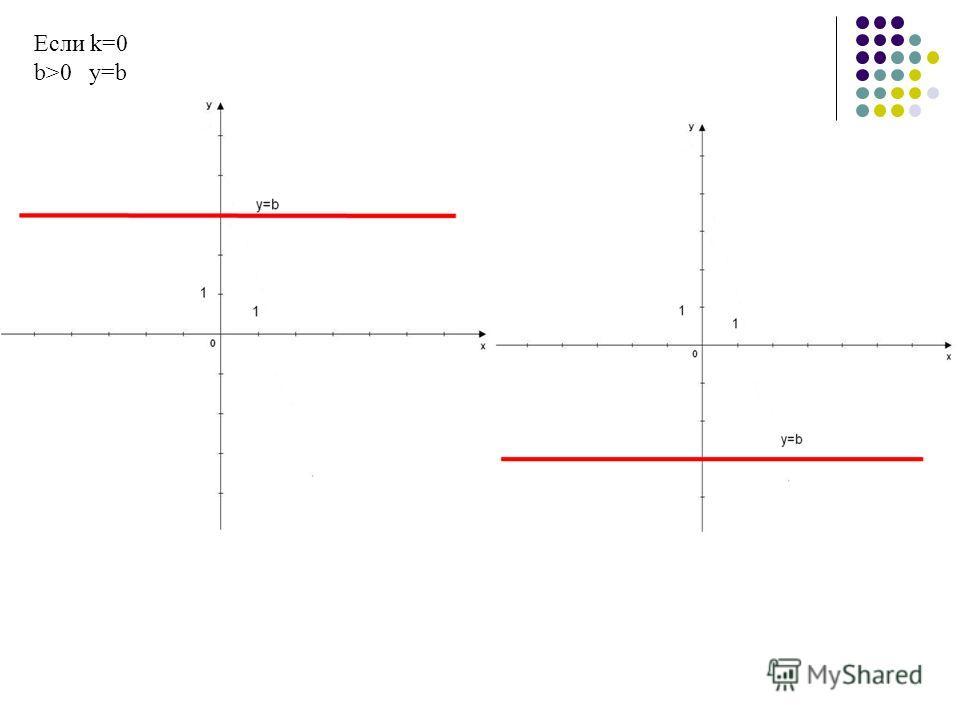 Если k=0 b>0 y=b