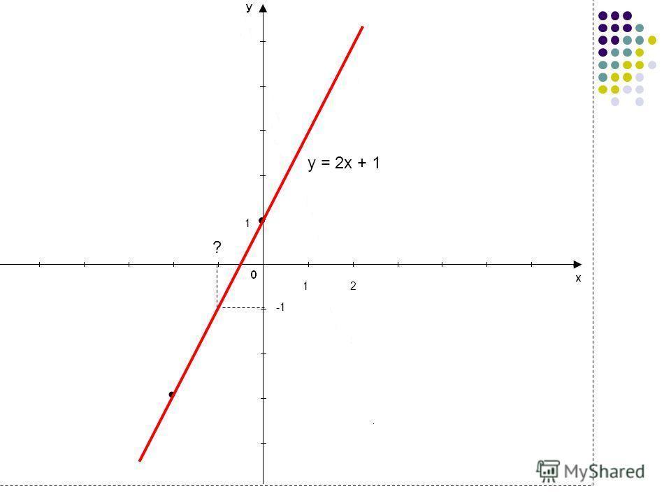 4 y = 2x + 1 1 1 ? 2