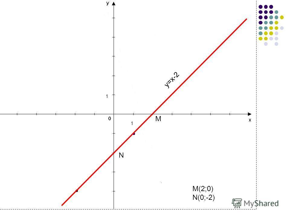 4 1 1 M(2;0) N(0;-2) M N у=х-2