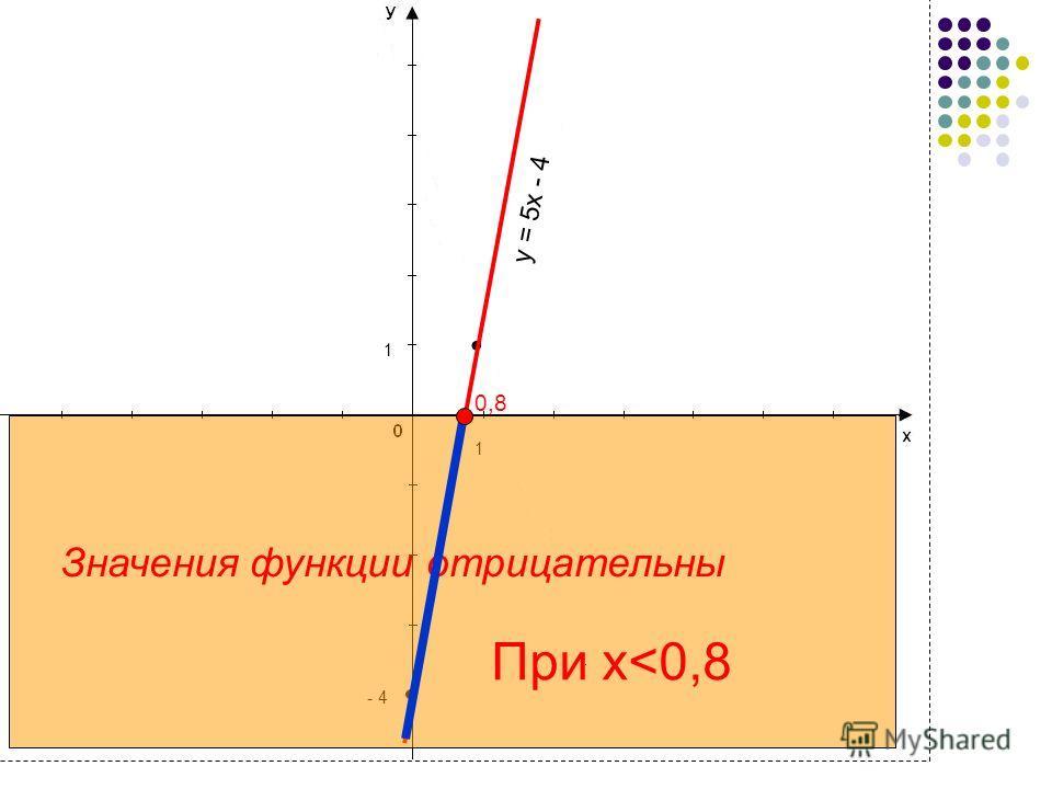 4 y = 5x - 4 1 1 - 4 Значения функции отрицательны 0,8 При x