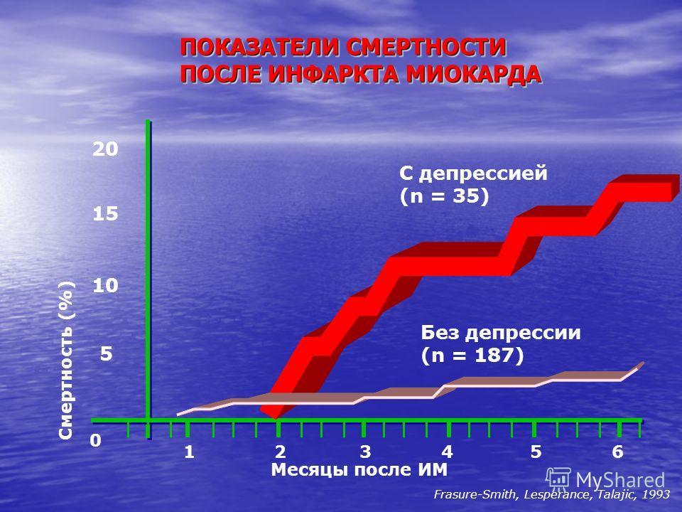 ПОКАЗАТЕЛИ СМЕРТНОСТИ ПОСЛЕ ИНФАРКТА МИОКАРДА 20 15 10 5 0 123456 С депрессией (n = 35) Без депрессии (n = 187) Месяцы после ИМ Смертность (%) Frasure-Smith, Lesperance, Talajic, 1993