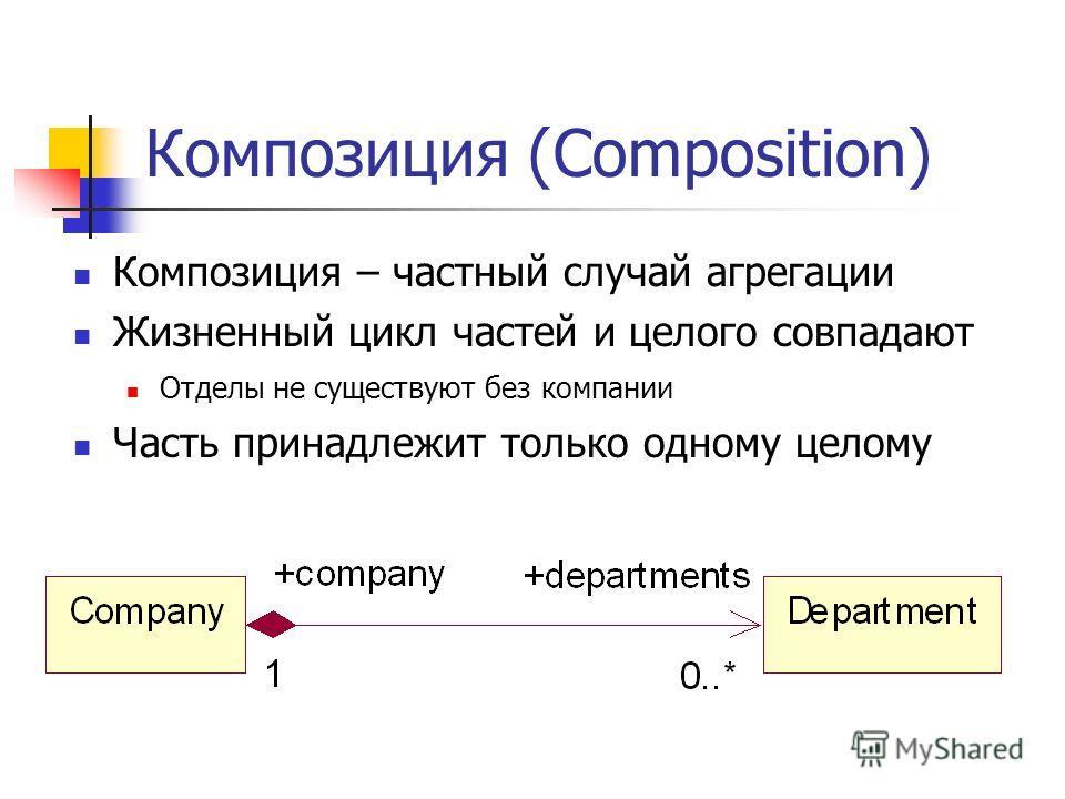 Композиция (Composition) Композиция – частный случай агрегации Жизненный цикл частей и целого совпадают Отделы не существуют без компании Часть принадлежит только одному целому