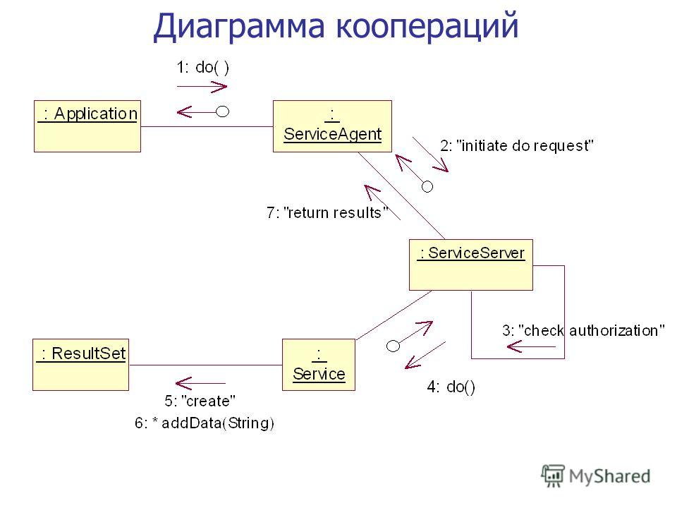 Диаграмма коопераций