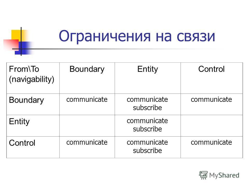 Ограничения на связи From\To (navigability) BoundaryEntityControl Boundary communicate subscribe communicate Entity communicate subscribe Control communicate subscribe communicate