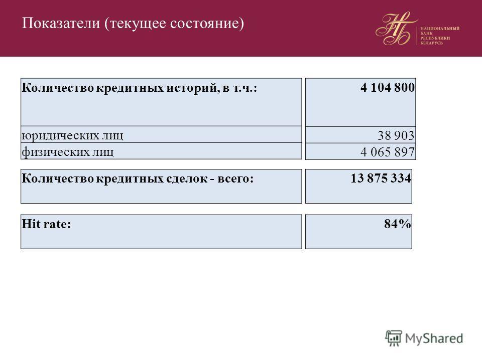 Показатели (текущее состояние) Количество кредитных историй, в т.ч.: юридических лиц физических лиц 4 104 800 38 903 4 065 897 Количество кредитных сделок - всего:13 875 334 Hit rate:84%