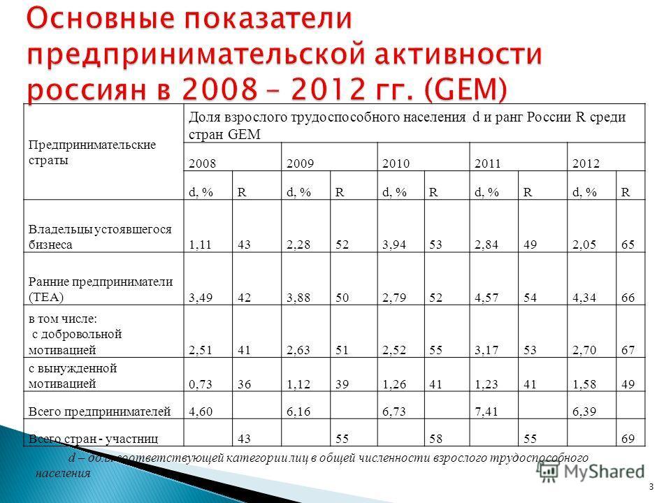 Предпринимательские страты Доля взрослого трудоспособного населения d и ранг России R среди стран GEM 20082009201020112012 d, %R R R R R Владельцы устоявшегося бизнеса1,11432,28523,94532,84492,0565 Ранние предприниматели (ТЕА)3,49423,88502,79524,5754