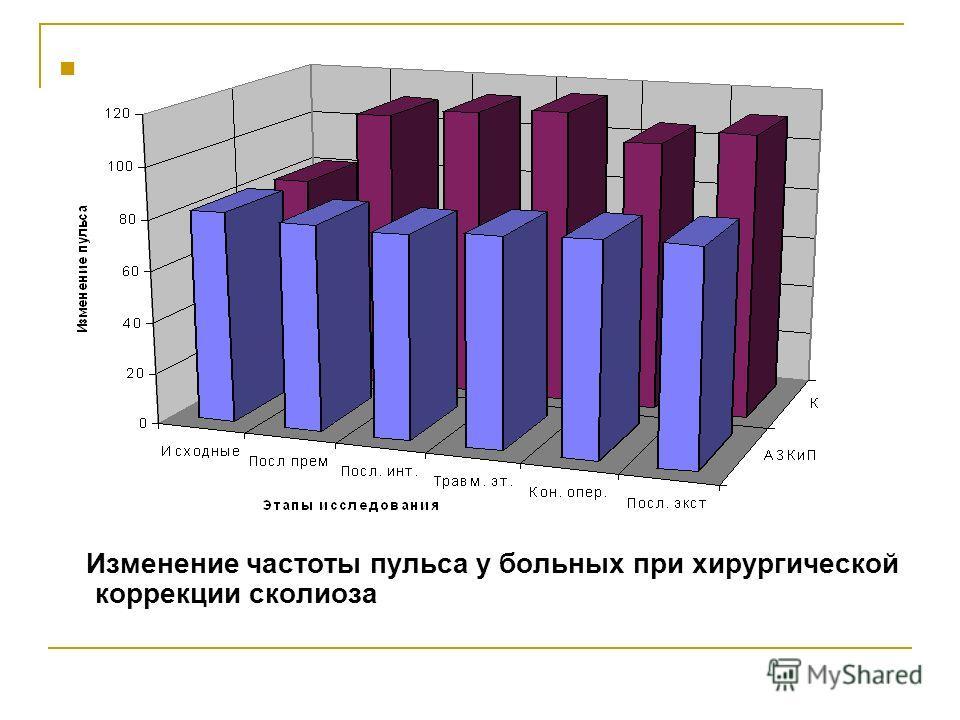Изменение частоты пульса у больных при хирургической коррекции сколиоза