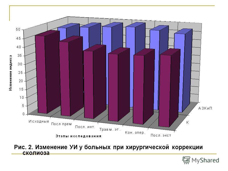 Рис. 2. Изменение УИ у больных при хирургической коррекции сколиоза