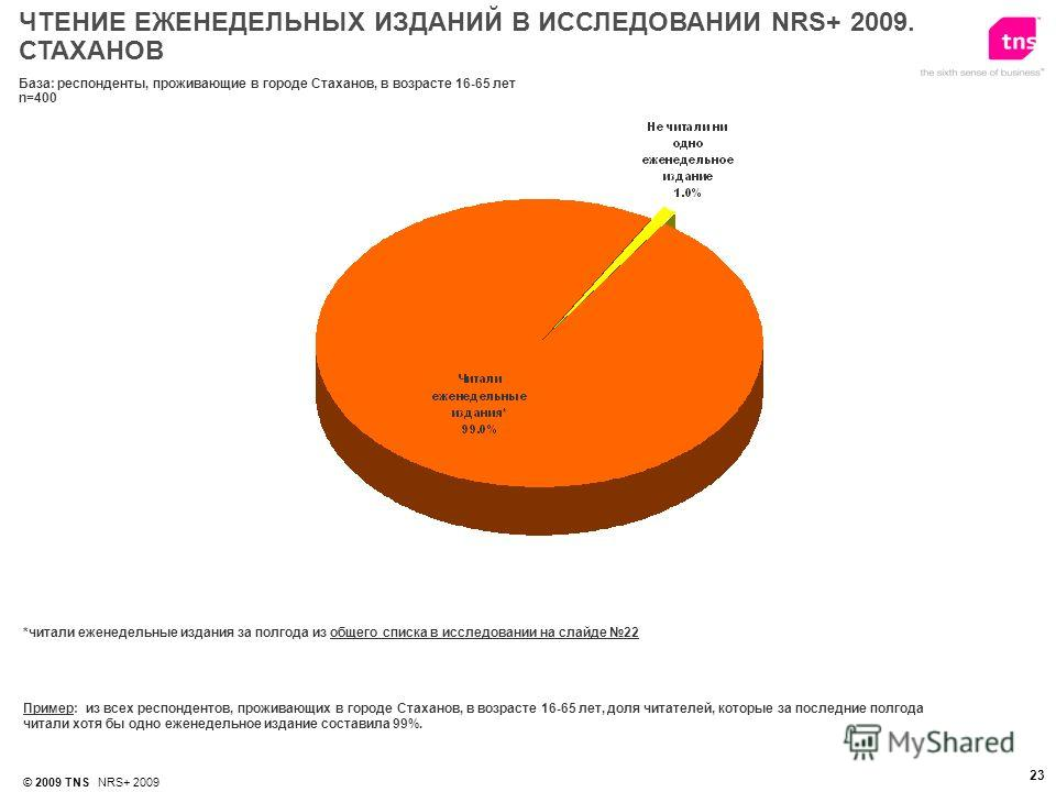 © 2009 TNS NRS+ 2009 23 *читали еженедельные издания за полгода из общего списка в исследовании на слайде 22 Пример: из всех респондентов, проживающих в городе Стаханов, в возрасте 16-65 лет, доля читателей, которые за последние полгода читали хотя б