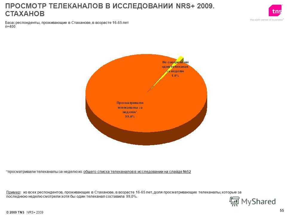 © 2009 TNS NRS+ 2009 55 *просматривали телеканалы за неделю из общего списка телеканалов в исследовании на слайде 52 Пример: из всех респондентов, проживающих в Стаханове, в возрасте 16-65 лет, доля просматривающих телеканалы, которые за последнюю не