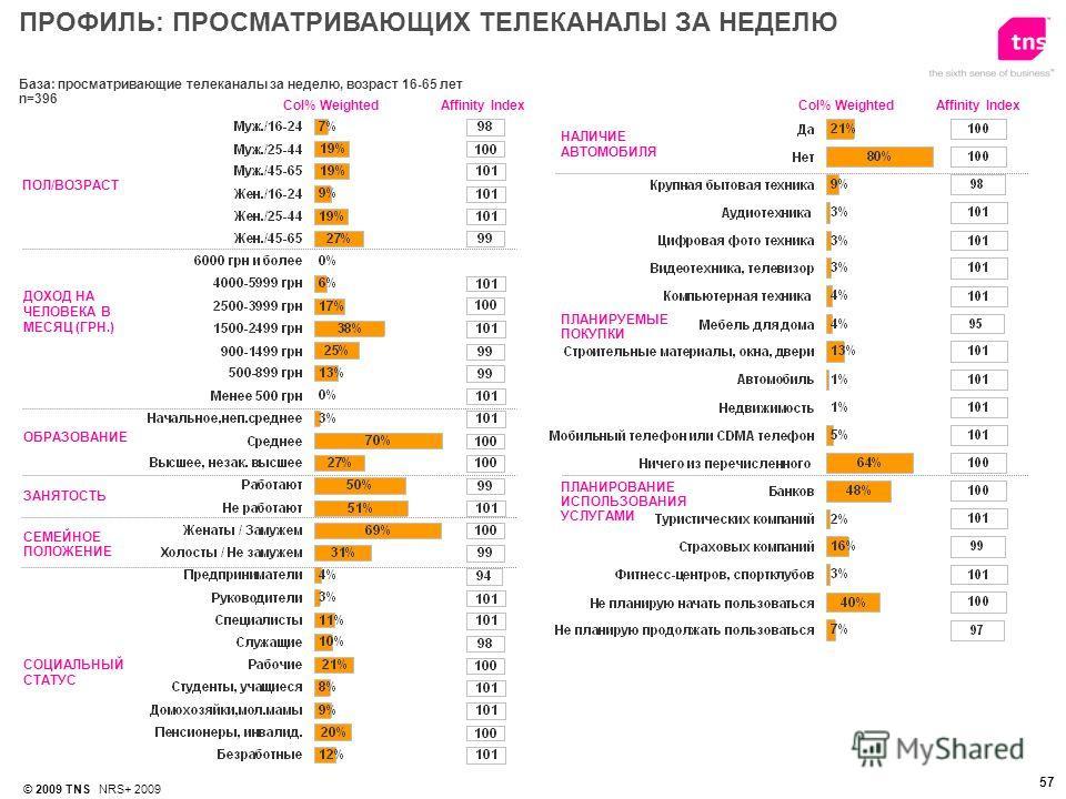 © 2009 TNS NRS+ 2009 57 База: просматривающие телеканалы за неделю, возраст 16-65 лет n=396 ПОЛ/ВОЗРАСТ ДОХОД НА ЧЕЛОВЕКА В МЕСЯЦ (ГРН.) ОБРАЗОВАНИЕ Affinity IndexСol% Weighted НАЛИЧИЕ АВТОМОБИЛЯ ПЛАНИРОВАНИЕ ИСПОЛЬЗОВАНИЯ УСЛУГАМИ СОЦИАЛЬНЫЙ СТАТУС