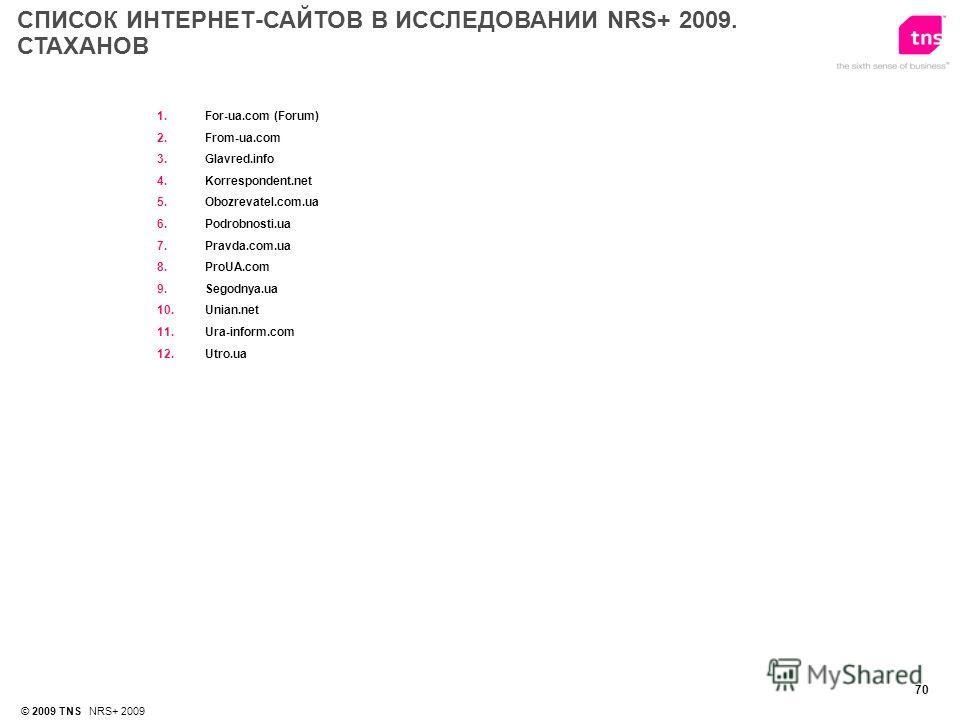 70 © 2009 TNS NRS+ 2009 1.For-ua.com (Forum) 2.From-ua.com 3.Glavred.info 4.Korrespondent.net 5.Obozrevatel.com.ua 6.Podrobnosti.ua 7.Pravda.com.ua 8.ProUA.com 9.Segodnya.ua 10.Unian.net 11.Ura-inform.com 12.Utro.ua СПИСОК ИНТЕРНЕТ-САЙТОВ В ИССЛЕДОВА