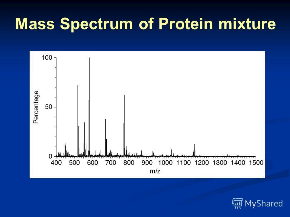 Mass Spectrum of Protein mixture