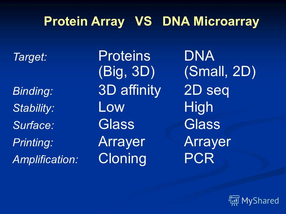 Protein Array VS DNA Microarray Target: ProteinsDNA (Big, 3D)(Small, 2D) Binding: 3D affinity2D seq Stability: LowHigh Surface: GlassGlass Printing: ArrayerArrayer Amplification: CloningPCR
