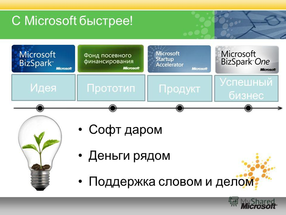С Microsoft быстрее! Софт даром Деньги рядом Поддержка словом и делом Идея Прототип Продукт Успешный бизнес