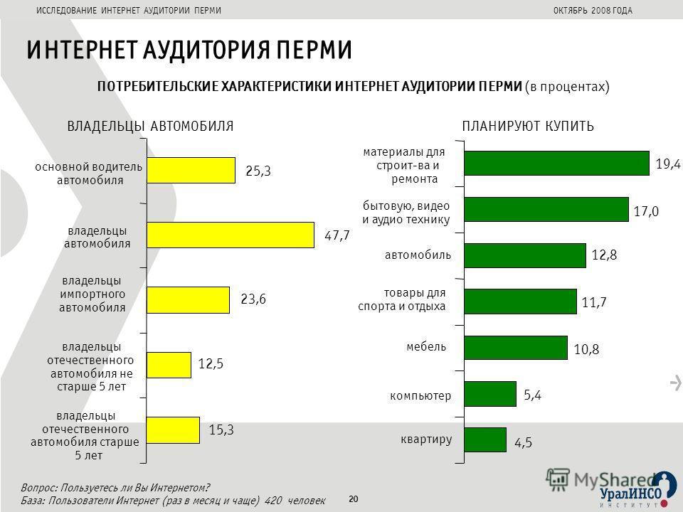 ИССЛЕДОВАНИЕ ИНТЕРНЕТ АУДИТОРИИ ПЕРМИОКТЯБРЬ 2008 ГОДА ИНТЕРНЕТ АУДИТОРИЯ ПЕРМИ ПОТРЕБИТЕЛЬСКИЕ ХАРАКТЕРИСТИКИ ИНТЕРНЕТ АУДИТОРИИ ПЕРМИ (в процентах) 12,5 23,6 47,7 25,3 15,3 основной водитель автомобиля владельцы автомобиля владельцы импортного авто