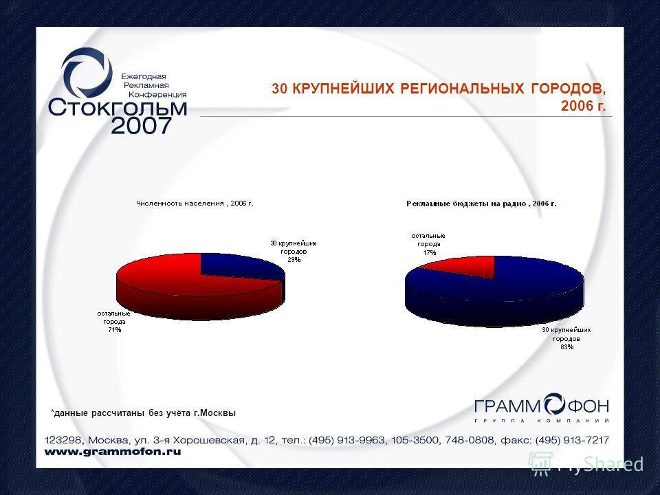 30 КРУПНЕЙШИХ РЕГИОНАЛЬНЫХ ГОРОДОВ, 2006 г. *данные рассчитаны без учёта г.Москвы
