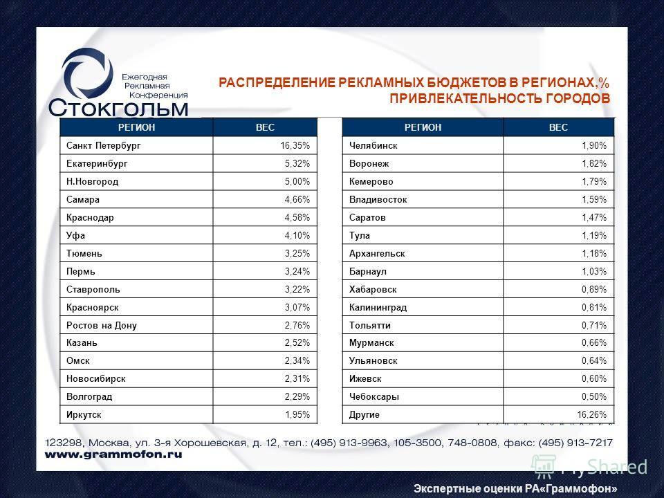 РАСПРЕДЕЛЕНИЕ РЕКЛАМНЫХ БЮДЖЕТОВ В РЕГИОНАХ,% ПРИВЛЕКАТЕЛЬНОСТЬ ГОРОДОВ Экспертные оценки РА«Граммофон» РЕГИОНВЕС Санкт Петербург16,35% Екатеринбург5,32% Н.Новгород5,00% Самара4,66% Краснодар4,58% Уфа4,10% Тюмень3,25% Пермь3,24% Ставрополь3,22% Красн