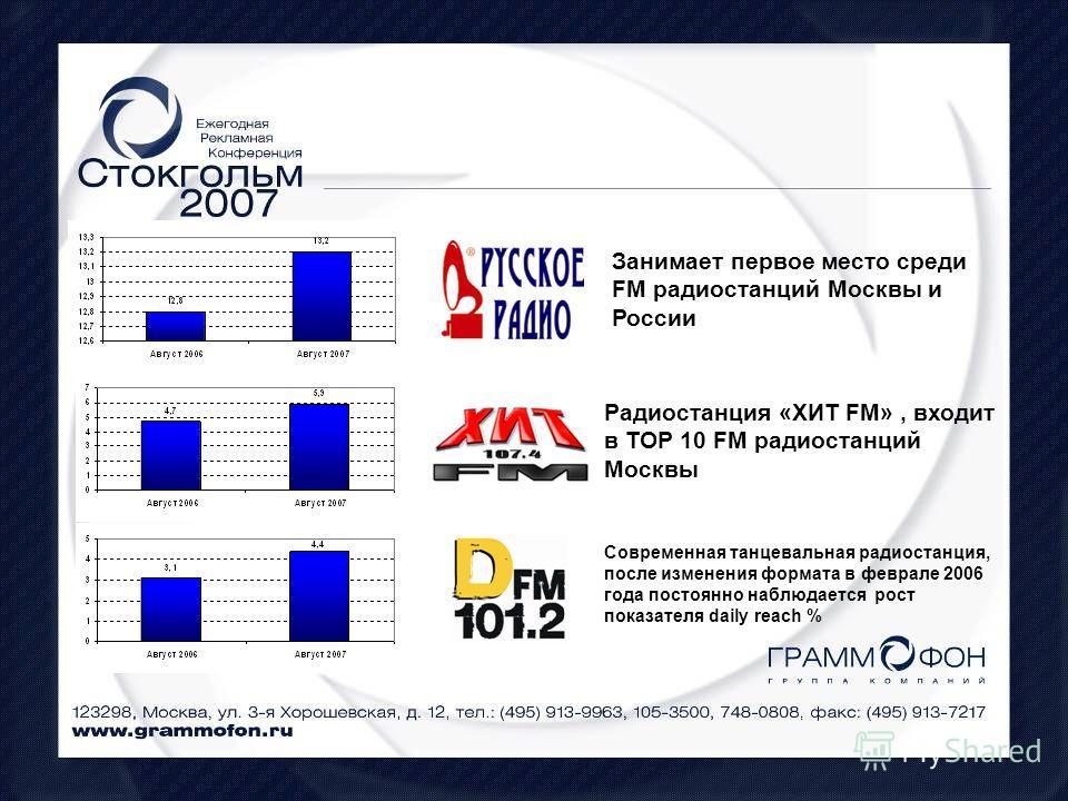 Занимает первое место среди FM радиостанций Москвы и России Радиостанция «ХИТ FM», входит в ТОP 10 FM радиостанций Москвы Современная танцевальная радиостанция, после изменения формата в феврале 2006 года постоянно наблюдается рост показателя daily r